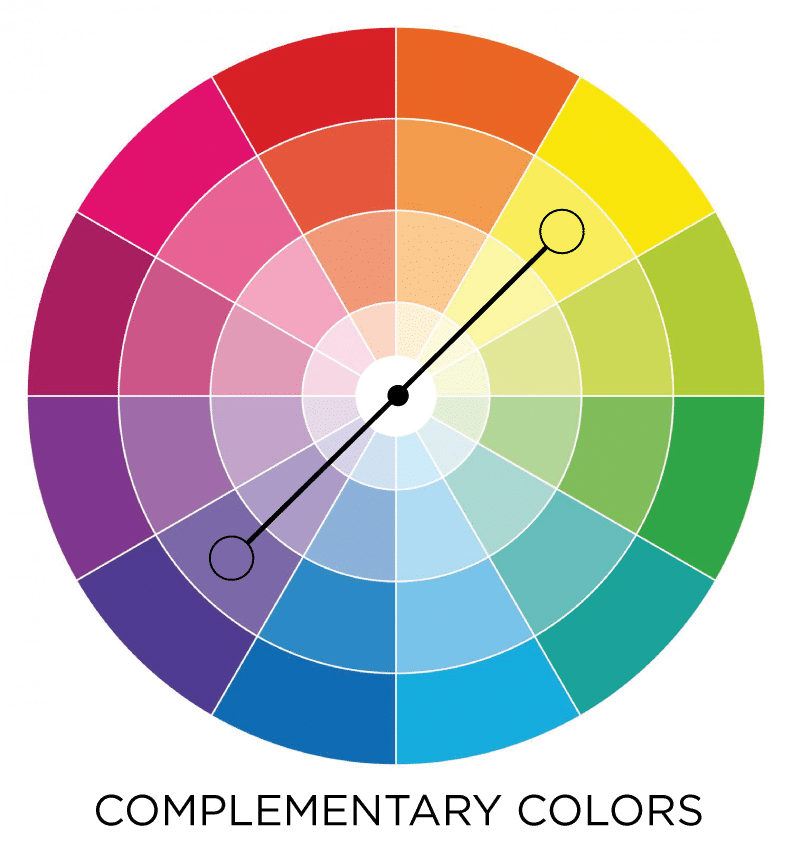 Complimentary colors in the color wheel #color #colorwheel #lesson #combinations #decorating