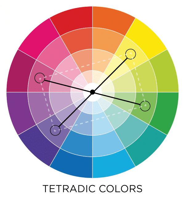 Tetradic colors in the color wheel. Use these colors in gardening and interior decorating! #boho #colorpalette #gardening #decorating #design #bold #colorful