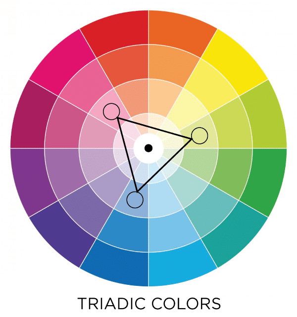 Triadic colors in the color wheel. Learn how to use these colors for a lively, energetic look to a room. #bold #room #feeling #color #look #style #design